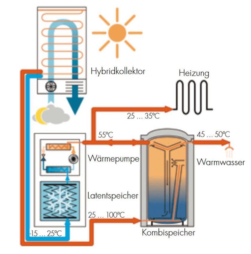 Abbildung Funktionsschema solarthermisches Hybridsystem (Quelle- Consolar)